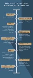 timeline of cases