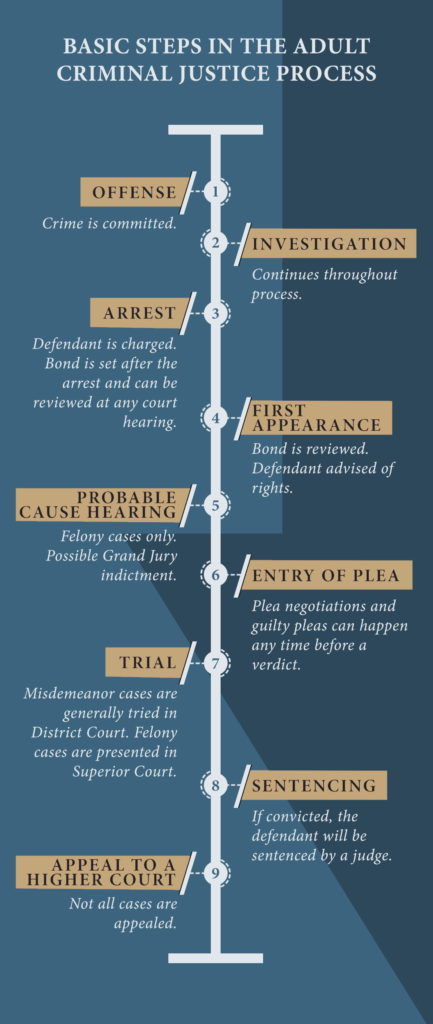 timeline of cases